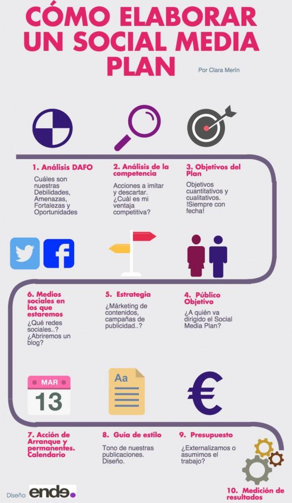infografia-plan-social-media