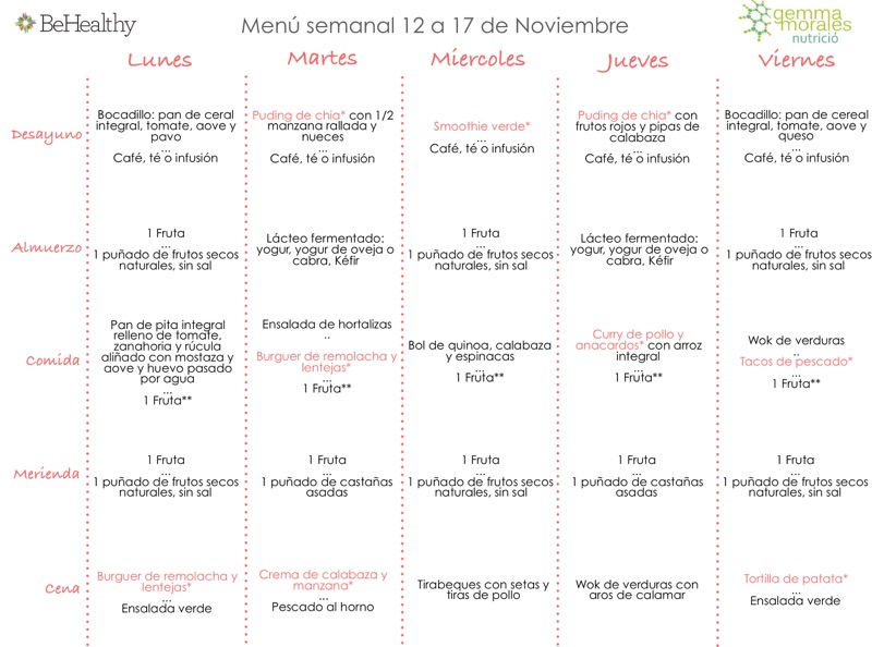 Planificaci n men saludable behealthy - Menu semanal sano ...